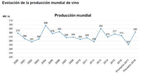 Graficio producción vino