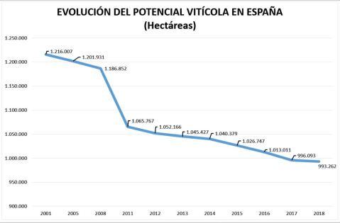 Gráfico Potencial Vitícola España