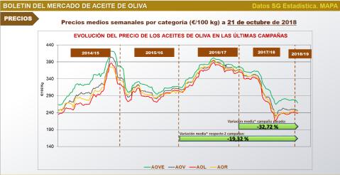 Campaña de aceite de oliva