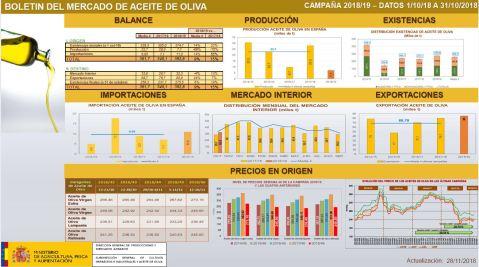 Aceite de oliva (2)
