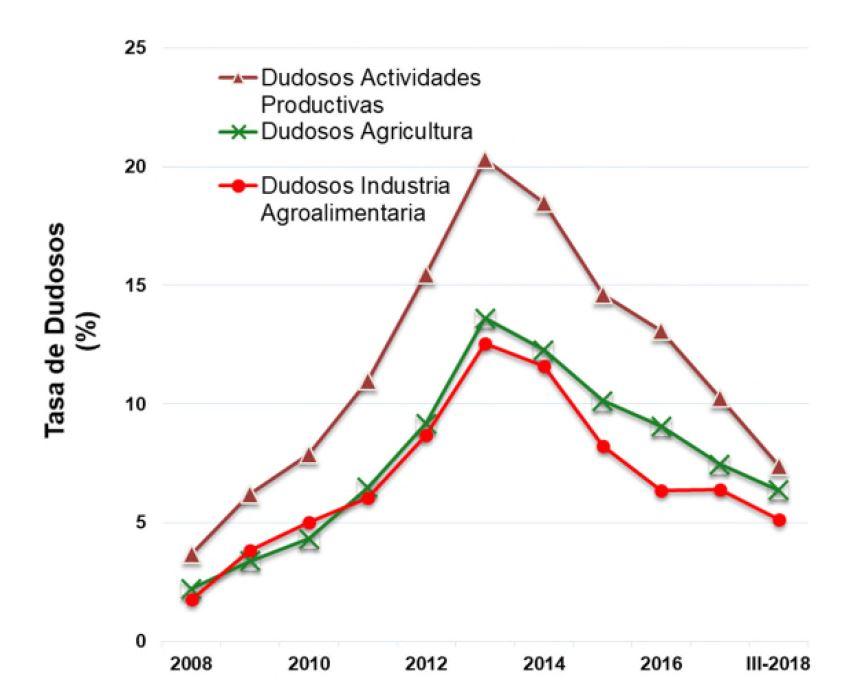 financiación sector agrario