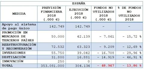 Fondos PASVE España