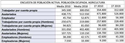 EPA Ocupados Agrarios Tabla 2018 2010