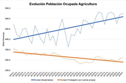 EPA Ocupados Agrarios Tendencia 2018 2010