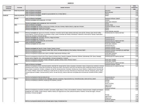 Redución de Módulos Agrarios 2018JPG