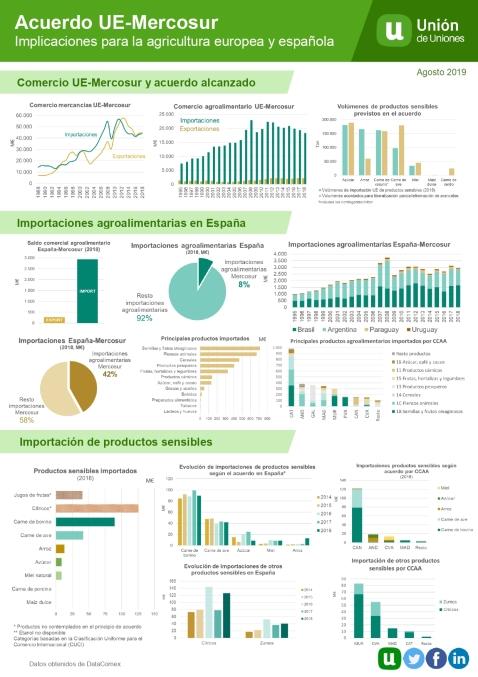 Efectos Mercosur agricultura y ganadería