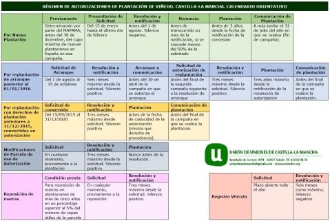 Potencial Vitícola Castilla-La Mancha Calendario