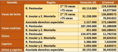 PAC 2019 Asociadas ganadería