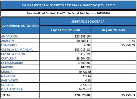 PAC 2019 ayuda asociada Frutos Cáscara