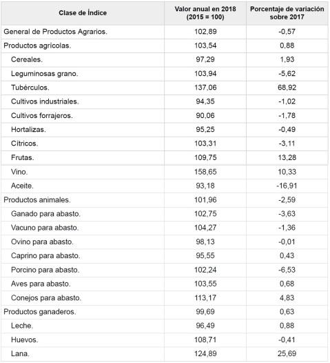 Indices Precios percibidos MAPA 2018