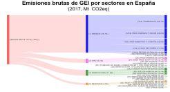 Emisiones de GEI por sectores en España