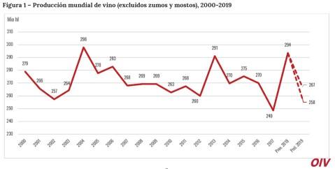 Producción Mundial de Vino 2019 (2)