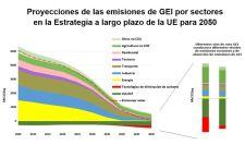 Proyeccionens de las emisiones de GEI por sectores UE 2050