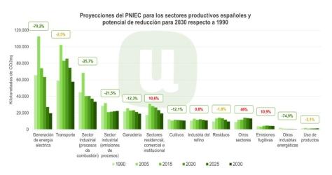 Proyecciones PNIEC 2030 vs 1990