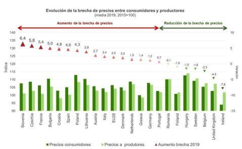 Evolución brecha consumidores vs productores