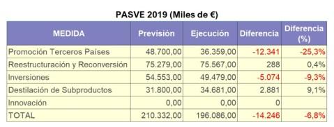 PASVE 2019 2