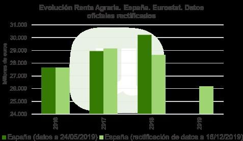 Renta Agraria 2019