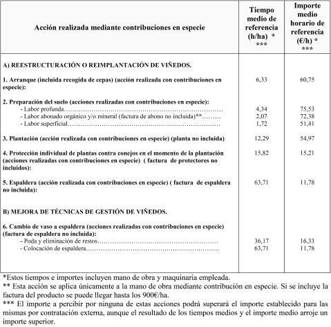 Restructuración y Reconversión de Viñedo
