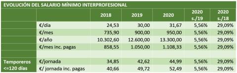 Salario Mínimo Interprofesional Agricultura a