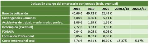 Salario Mínimo Interprofesional Agricultura b