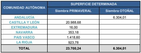 Superficie Remalacha Azucarera