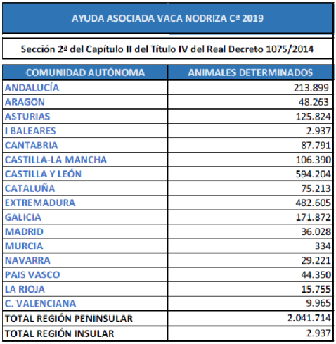 PAC 2019. Ayudas asociadas vacuno ovino caprino