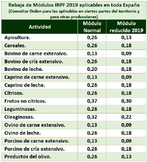 Rebaja Módulos Agricultura
