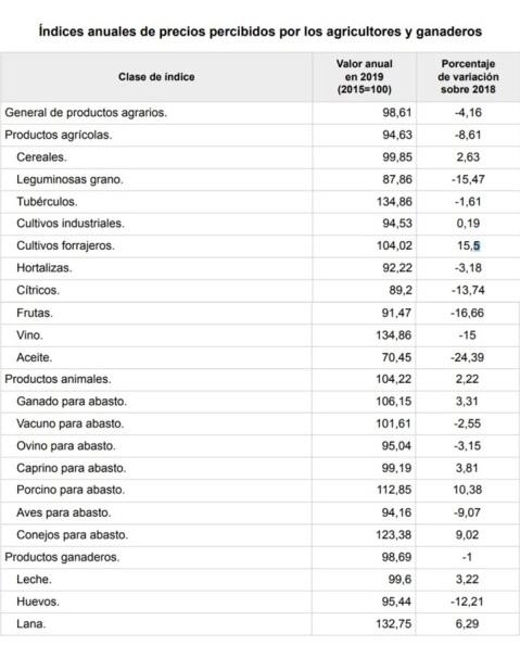 precios agrarios 2019