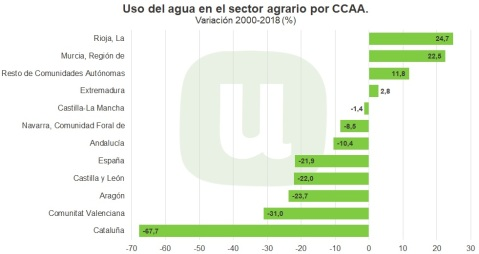 consumo agua CCAA