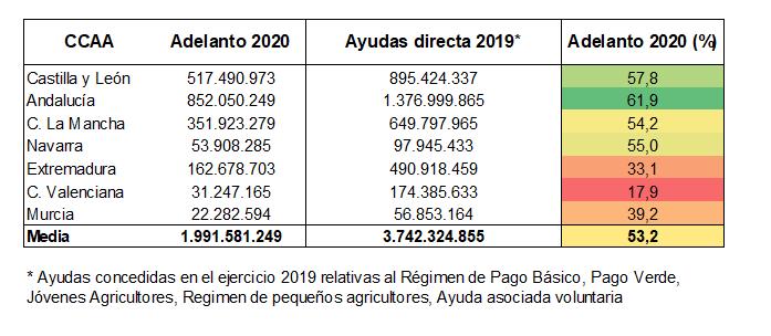 Anticipo PAC 2020