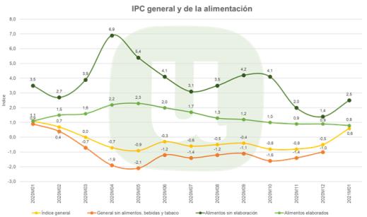 IPC general y de la alimentación