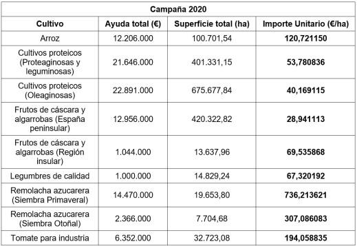 PAC 2020 ayudas asociadas cultivos